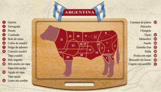 Cortes Argentina
